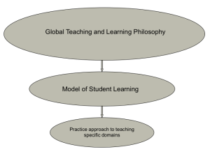 A three level model of teaching practice
