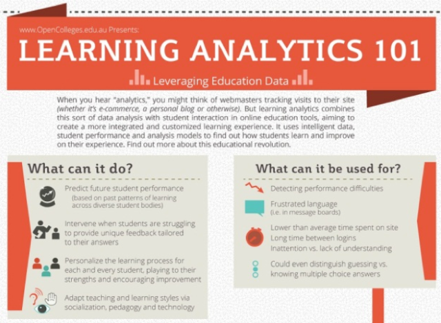 Click on the image to explore educause.edu's resources on learning analytics